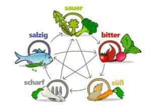 Geschmack der Nahrungsmittel müssen bei einer 5-Elemente-Ernährung passend zum Elemente-Typ angewendet werden