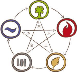 Der Regulationskreislauf der 5 Elemente als Grafik